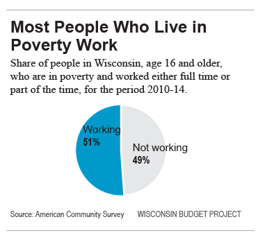 Most People Who Live in Poverty Work