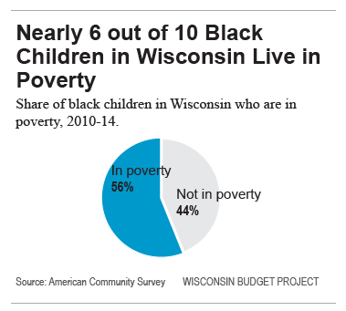 Nearly 6 out of 10 Black Children in Wisconsin Live in Poverty