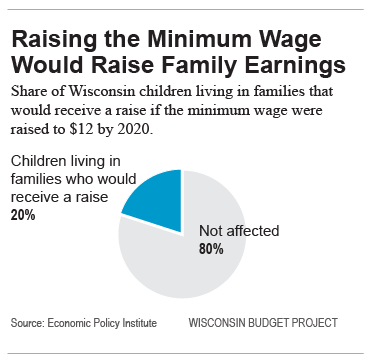Raising the Minimum Wage Would Raise Family Earnings