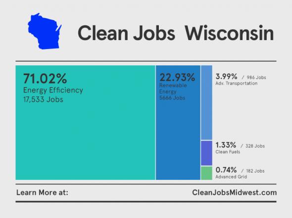 Jobs breakdown