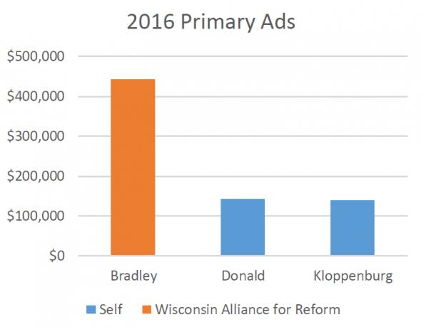 2016 Primary Ads