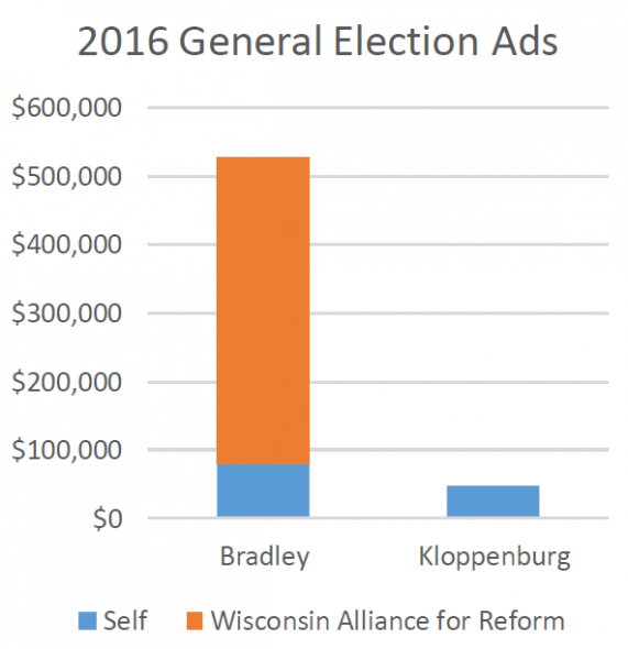 2016 General Election Ads