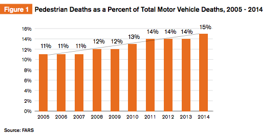 Pedestrians account for an increasing share of traffic deaths in the U.S. Source: GHSA