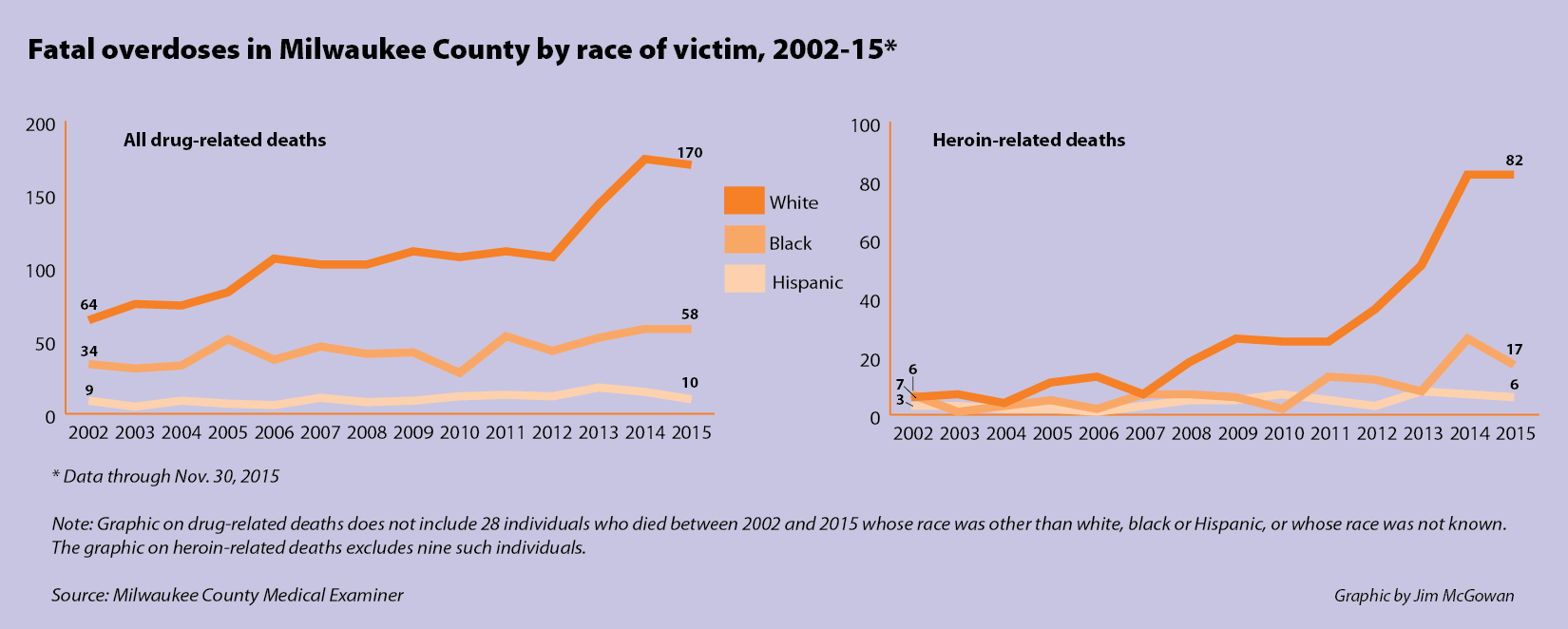 Fatal overdoses in Milwaukee County by race of victim, 2002-15*