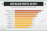 Anti-Black Tweets, By City