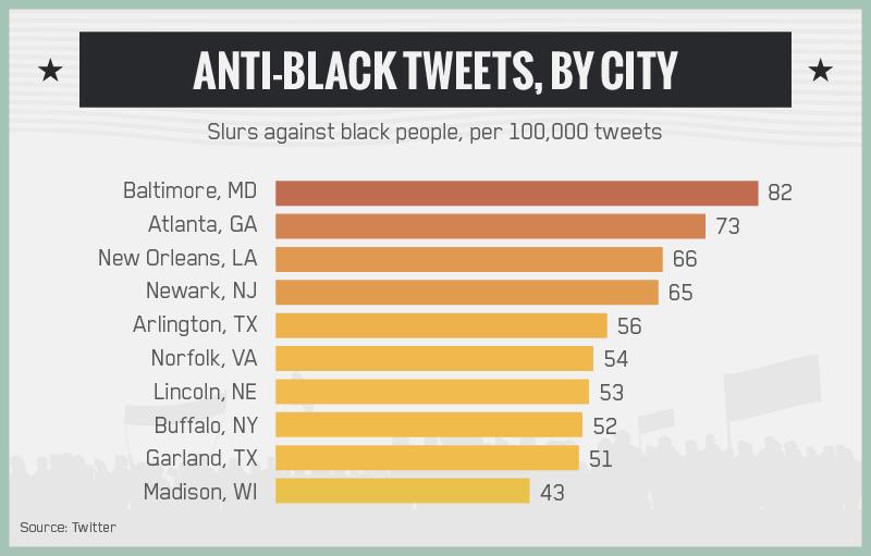 Anti-Black Tweets, By City