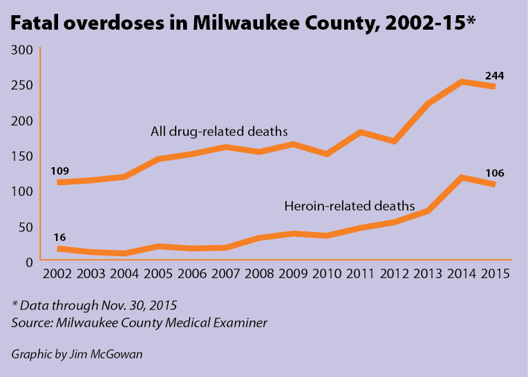 Fatal overdoses in Milwaukee County 2002-15*