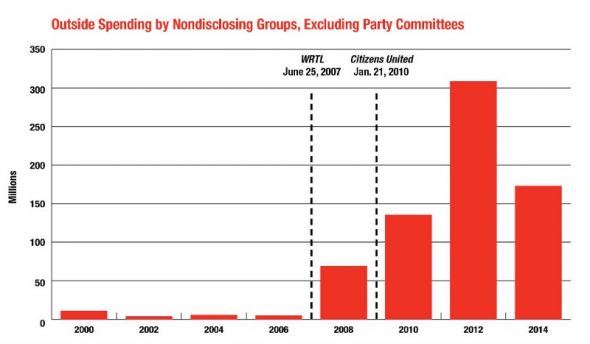 Outside Spending by Nondisclosing Groups, Excluding Party Committees