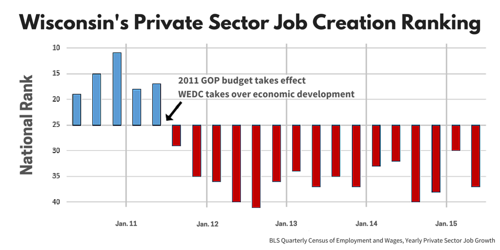 Wisconsin's Private Sector Job Creation Ranking