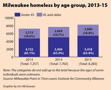 Milwaukee homeless by age group, 2013-15