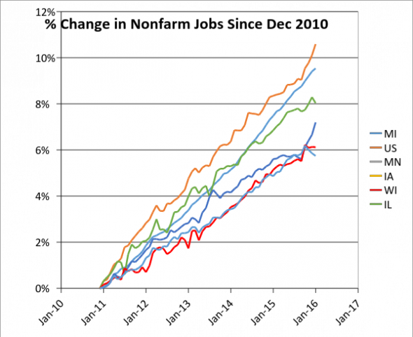% Change in Nonfarm Jobs Since Dec 2010