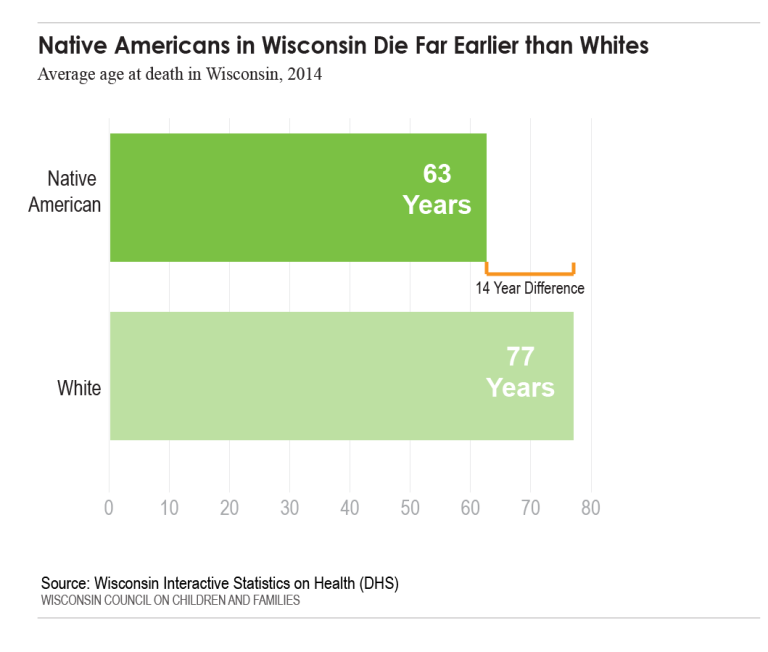 Native Americans in Wisconsin Die Far Earlier than Whites