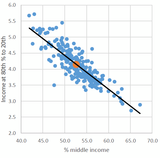 Income at 80th % to 20th vs % middle income