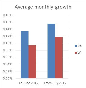 Average monthly growth