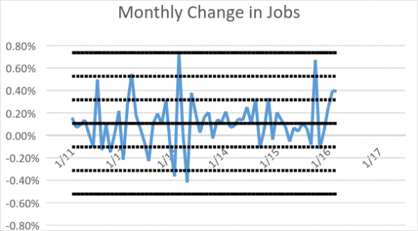 Monthly Change in Jobs
