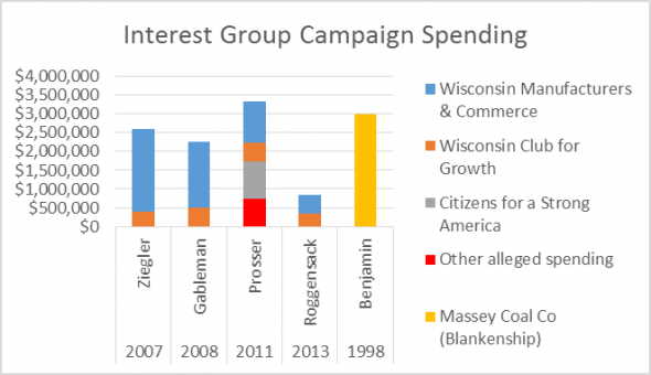 Interest Group Campaign Spending