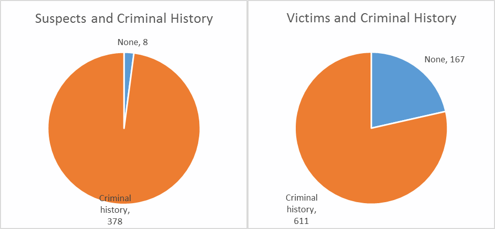 Suspect and Criminal History - Victims and Criminal History
