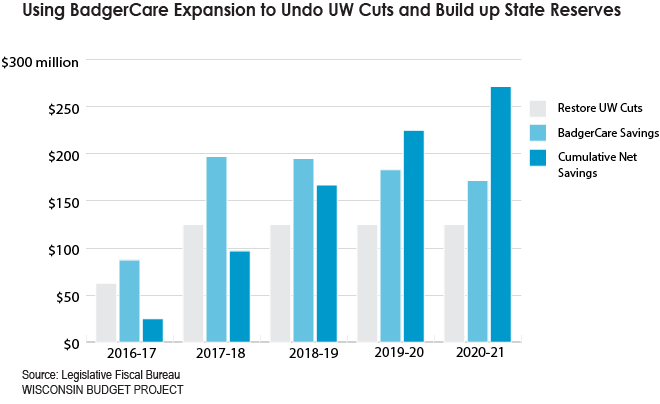 Using BadgerCare Expansion to Undo UW Cuts and Build up State Reserves