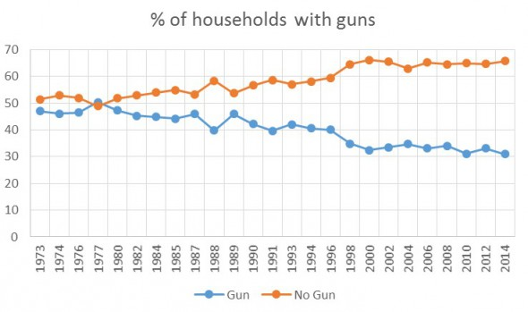 Percent of households with guns.