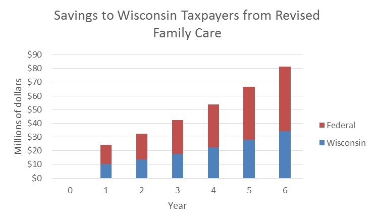 Savings to Wisconsin Taxpayers from Revised Family Care