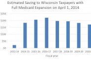 Estimated Saving to Wisconsin Taxpayers with Full Medicaid Expansion on April 1, 2014