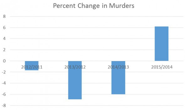 Percent Change in Murders.