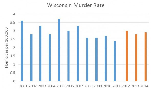 Wisconsin Murder Rate.
