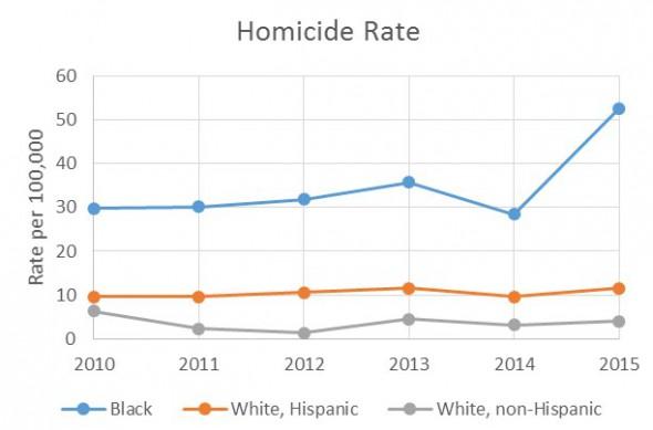 Homicide Rate.