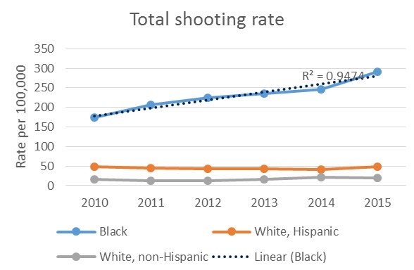 Total shooting rate.