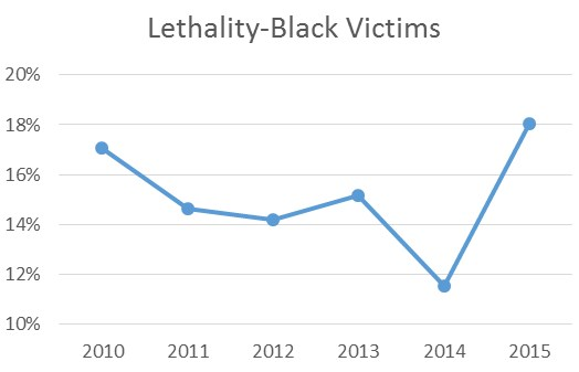 Lethality-Black Victims.
