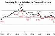 Property Taxes Relative to Personal Income