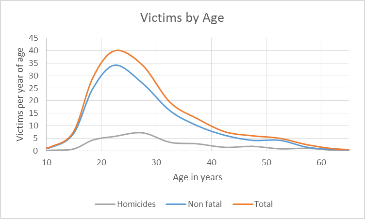 Victims by Age.