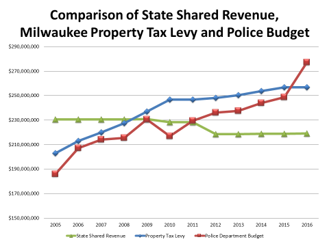 Comparison of State Shared Revenue, Milwaukee Property Tax Levy and Police Budget