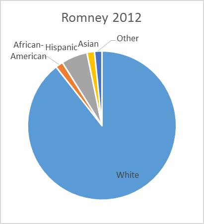 Romney 2012.