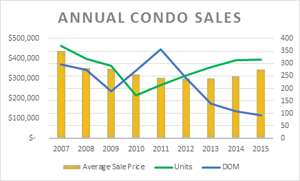 Annual Milwaukee Condo Sales
