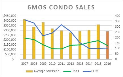 Condo Sales Graph