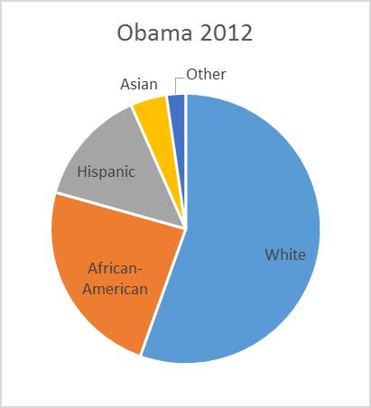 Obama 2012.