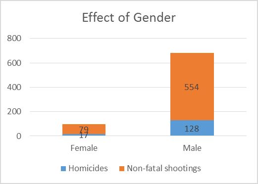 Effect of Gender.