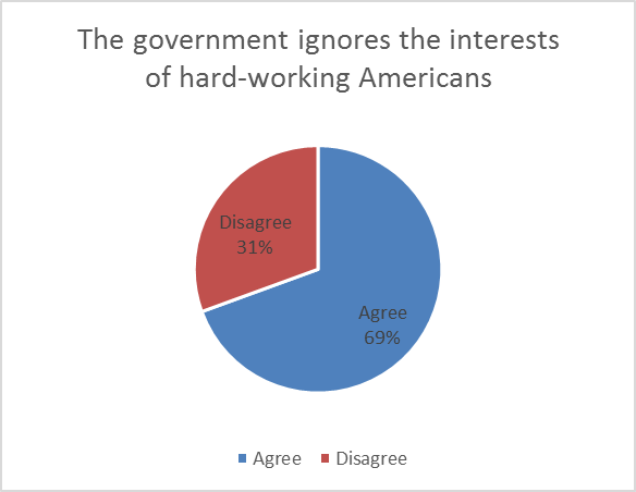 The Government Ignores the Interests of hard-working Americans.