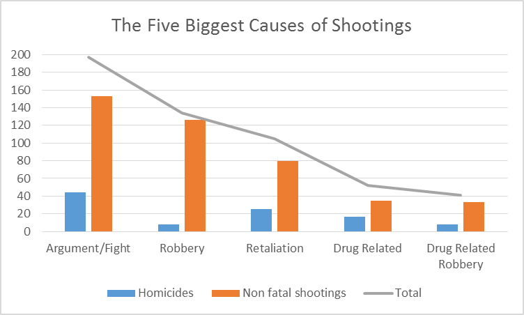 The Five Biggest Causes of Shootings.