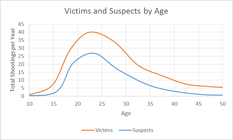 Victims and Suspects by Age.