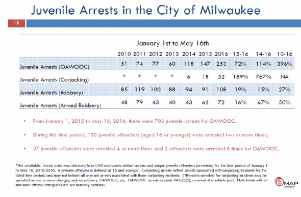 Juvenile Arrests in the City of Milwaukee