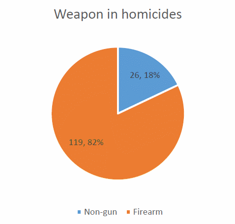 Weapon in Homicides.