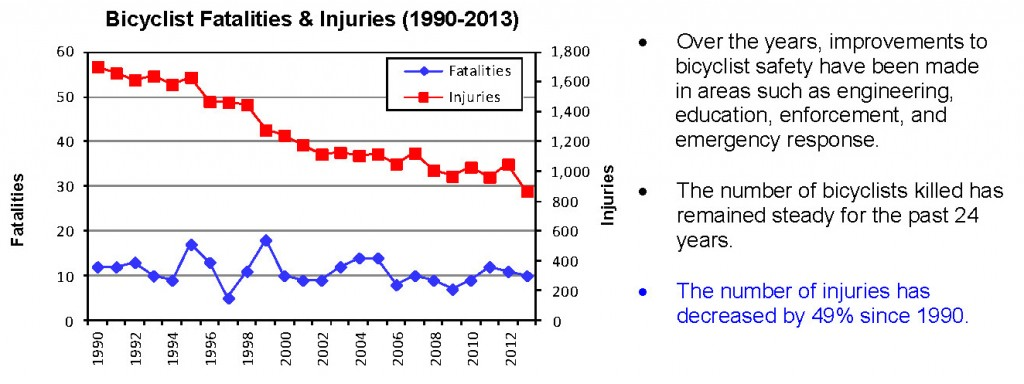 The number of crashes has been on the decline for years, even as the number of people commuting by bicycle increases. The fatal crash numbers are so small, that the variations from year to year are probably statistically insignificant. Given the number of people riding is going up, the actual fatal crash rate is declining too.
