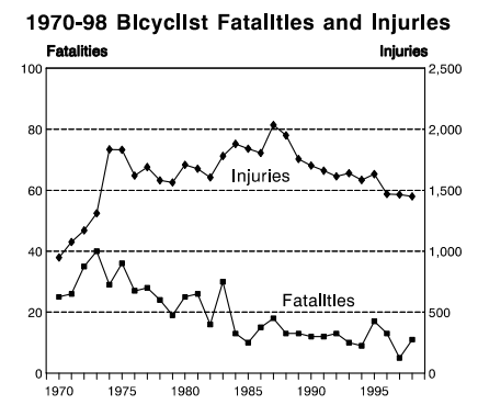 Fatal crashes involving bicycles have dropped from highs of 30 or more in the 1970s and hovered between zero and 15 in recent years.