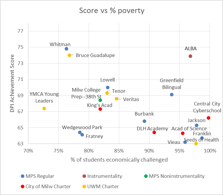 Score vs % Poverty