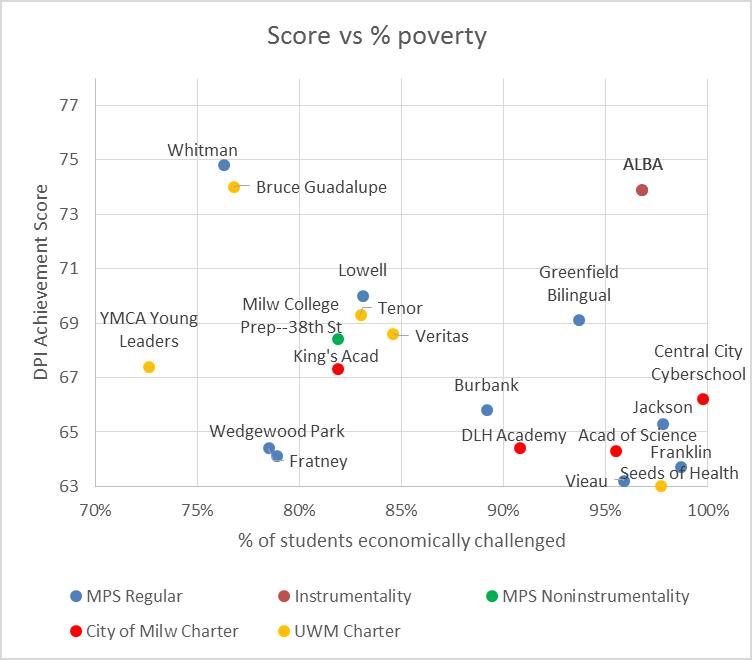 Score vs % Poverty