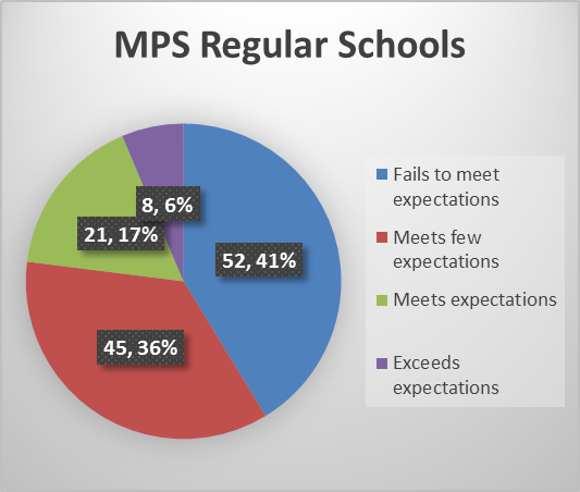 MPS Regular Schhools