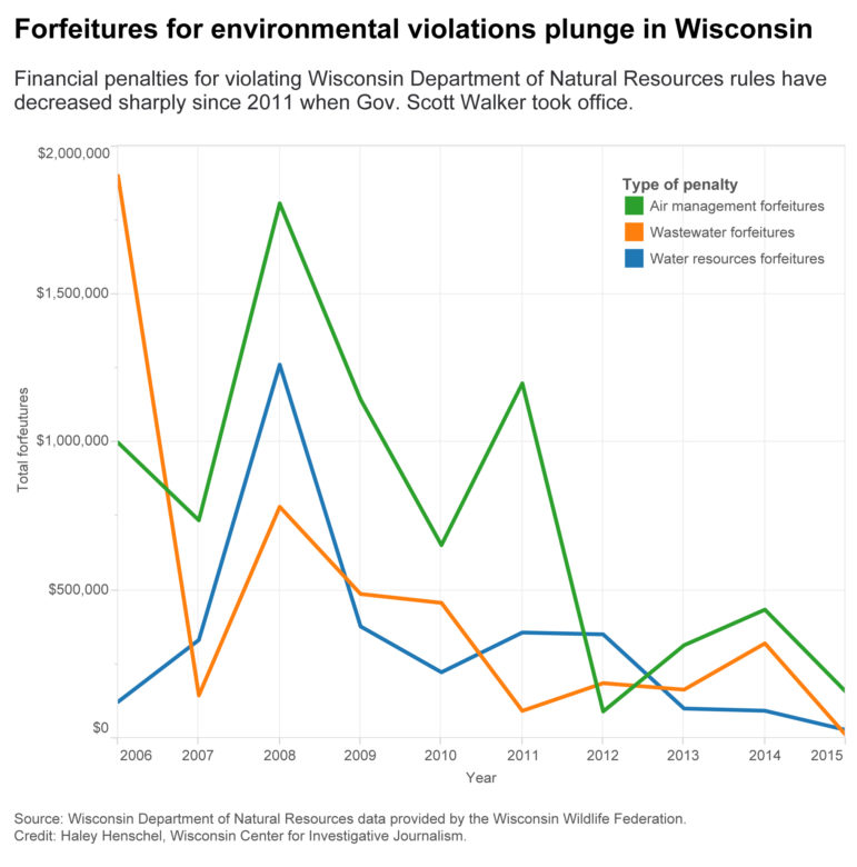 Graph by Haley Henschel of the Wisconsin Center for Investigative Journalism.