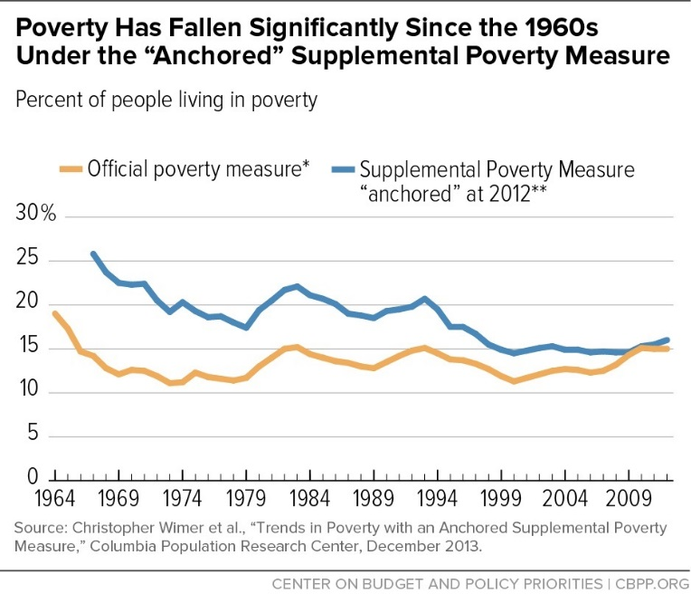 "Poverty Has Fallen Significantly Since the 1960s Under the ""Anchored"" Supplemental Poverty Measure"